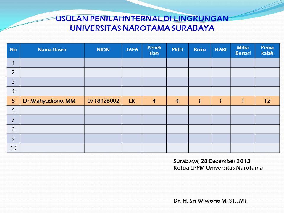 USULAN PENILAI INTERNAL DI LINGKUNGAN UNIVERSITAS NAROTAMA SURABAYA Ss Surabaya, 28 Desember 2013 Ketua LPPM Universitas Narotama Dr. H. Sri Wiwoho M,