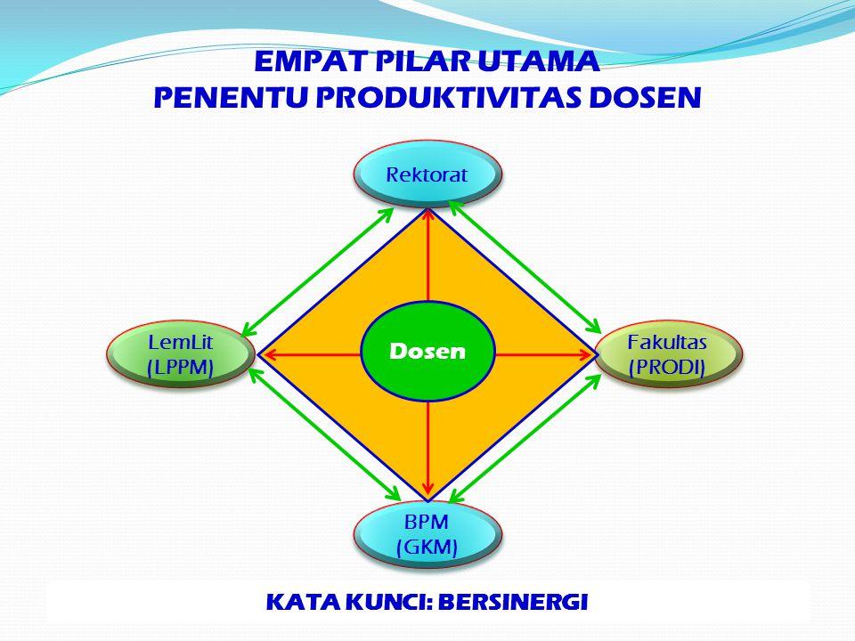 EMPAT PILAR UTAMA PENENTU PRODUKTIVITAS DOSEN BPM (GKM) BPM (GKM) LemLit (LPPM) LemLit (LPPM) Fakultas (PRODI) Fakultas (PRODI) Rektorat Dosen KATA KU