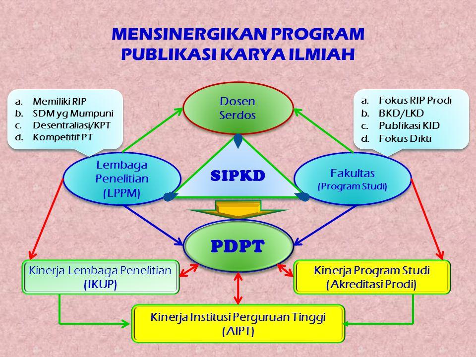 MENSINERGIKAN PROGRAM PUBLIKASI KARYA ILMIAH Dosen Serdos Lembaga Penelitian (LPPM) a.Memiliki RIP b.SDM yg Mumpuni c.Desentraliasi/KPT d.Kompetitif P