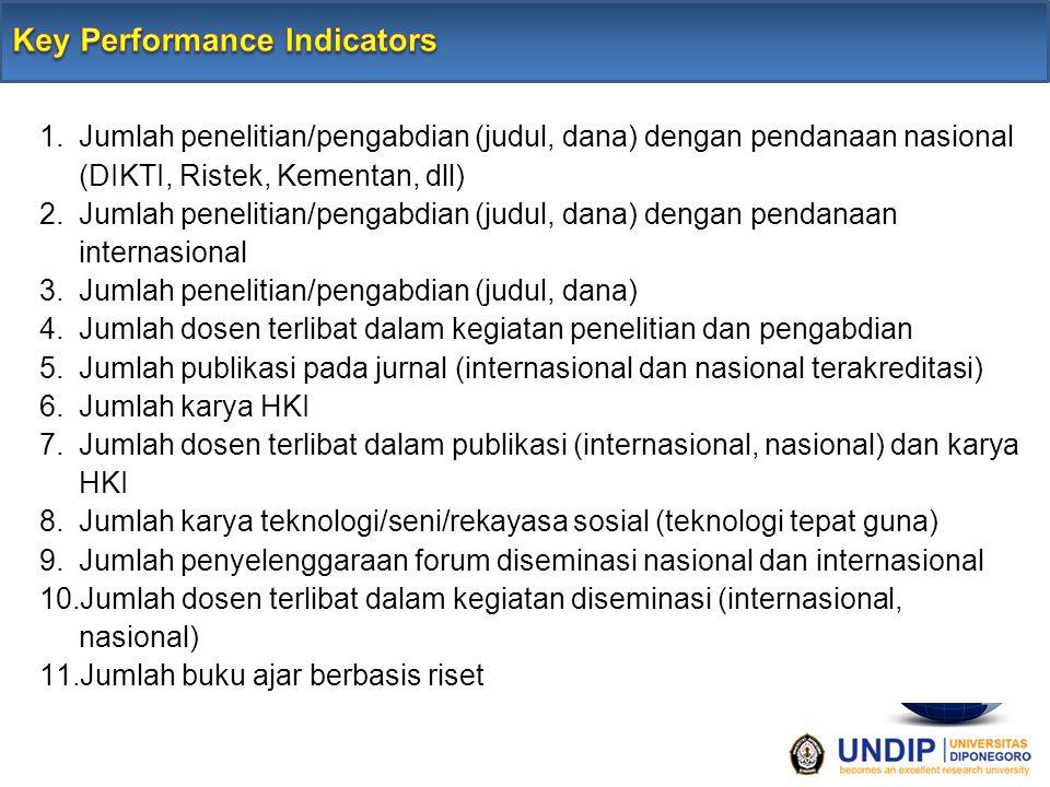 1.Jumlah penelitian/pengabdian (judul, dana) dengan pendanaan nasional (DIKTI, Ristek, Kementan, dll) 2.Jumlah penelitian/pengabdian (judul, dana) den