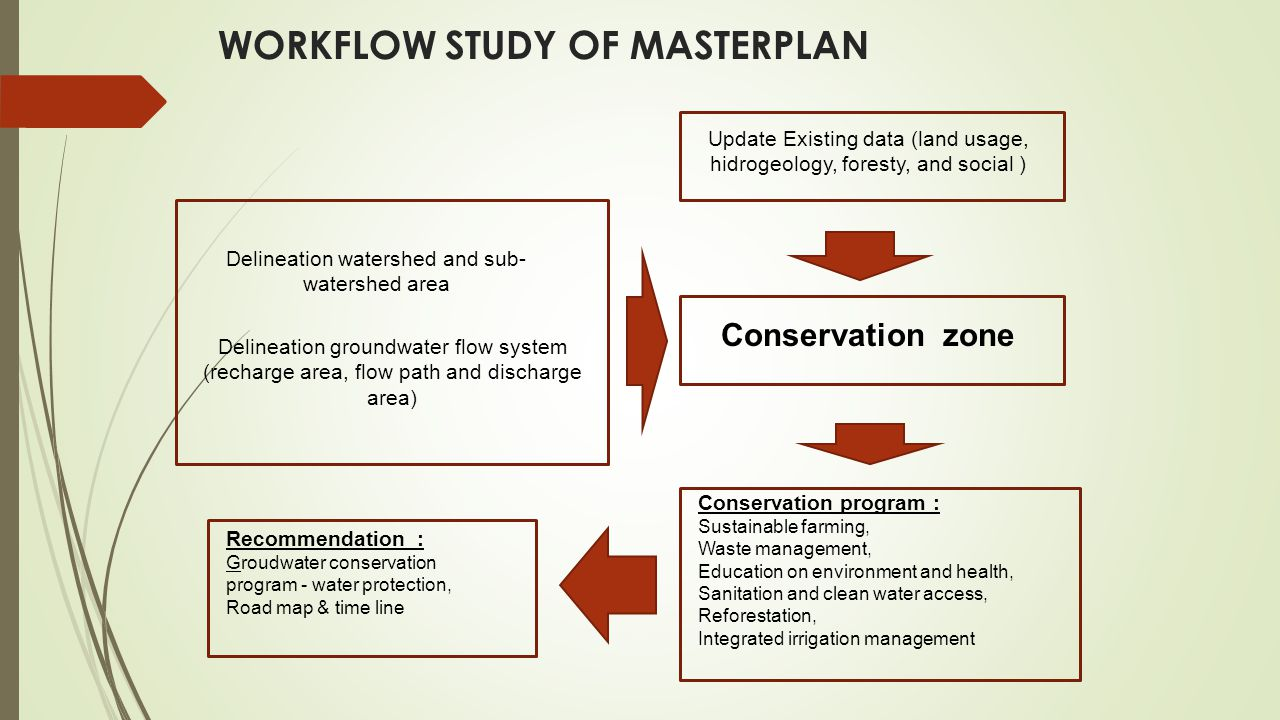 WORKFLOW STUDY OF MASTERPLAN Update Existing data (land usage, hidrogeology, foresty, and social ) Delineation watershed and sub- watershed area Delin