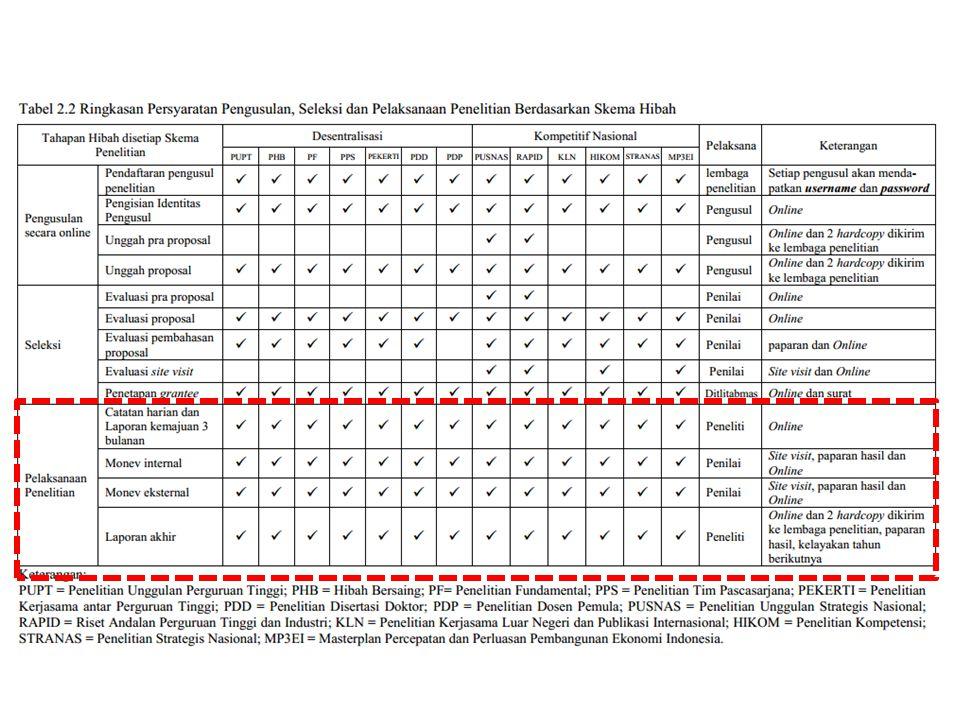 Setiap peneliti wajib melaporkan pelaksanaan penelitian dengan melakukan hal-hal berikut: mencatat semua kegiatan pelaksanaan program pada Buku Catatan Harian Penelitian (logbook) dan mengisi kegiatan harian secara rutin terhitung sejak penandatanganan perjanjian penelitian secara online di SIM- LITABMAS (Lampiran 8) ; menyiapkan bahan pemantauan oleh penilai internal melalui SIM-LITABMAS denganmengisi/mengunggah laporan kemajuan mengikuti format pada Lampiran 8 (format penilaian pemantauan dan evaluasi mengikuti Lampiran 3.5); mengunggah ke SIM-LITABMAS softcopy laporan tahunan atau laporan akhir(Lampiran 9) yang telah disahkan lembaga penelitian dalam format pdf dengan ukuran file maksimum 5 MB, berikut softcopy luaran penelitian (publikasi ilmiah, HKI, paten,makalah yang diseminarkan, teknologi tepat guna, rekayasa sosial, buku ajar, dan lainlain)atau dokumen bukti luaran; menyiapkan bahan presentasi kelayakan capaian dan usulan tahun berikutnya (format penilaian pembahasan/ kelayakan mengikuti Lampiran 3.6); bagi peneliti yang dinyatakan lolos dalam presentasi kelayakan, harus mengunggah proposal tahun berikutnya dengan format mengikuti proposal tahun sebelumnya; dan kompilasi luaran penelitian sesuai dengan formulir pada Lampiran 10 pada akhirpelaksanaan penelitian melalui SIM-LITABMAS termasuk bukti luaran penelitian yang dihasilkan.