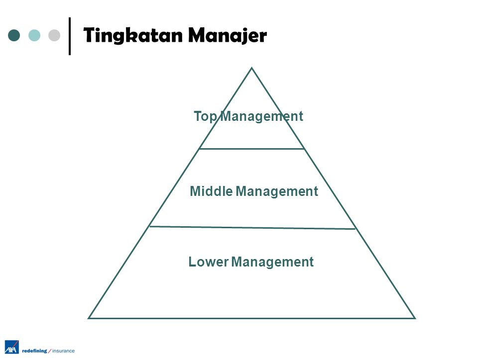Fungsi Management  Planning  Organizing  Commanding  Coordinating  Controlling