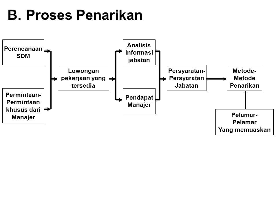 B.Proses Penarikan Perencanaan SDM Permintaan- Permintaan khusus dari Manajer Lowongan pekerjaan yang tersedia Analisis Informasi jabatan Pendapat Man