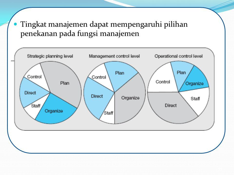 Tingkat manajemen dapat mempengaruhi pilihan penekanan pada fungsi manajemen 11