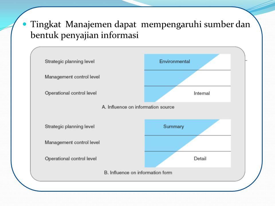 Tingkat Manajemen dapat mempengaruhi sumber dan bentuk penyajian informasi 8