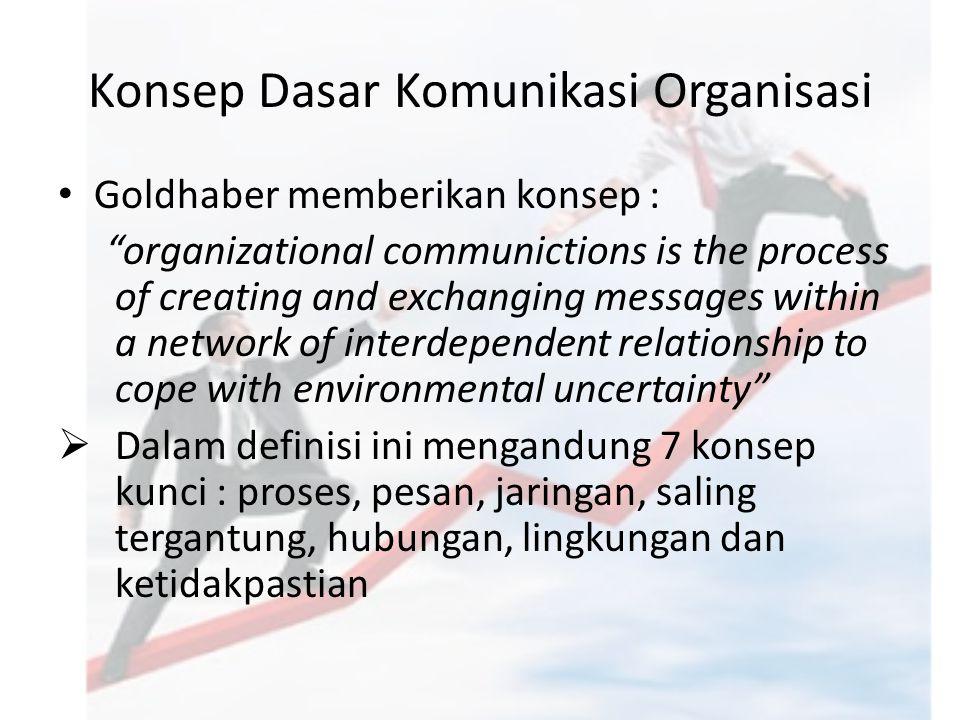 "Konsep Dasar Komunikasi Organisasi Goldhaber memberikan konsep : ""organizational communictions is the process of creating and exchanging messages with"