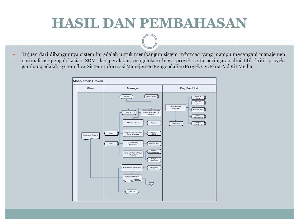 HASIL DAN PEMBAHASAN Tujuan dari dibangunnya sistem ini adalah untuk membangun sistem informasi yang mampu menangani manajemen optimalisasi pengalokas