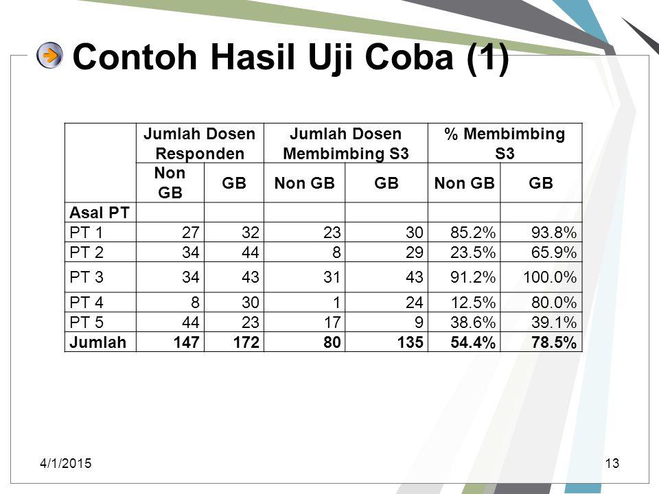 Contoh Hasil Uji Coba (1) 4/1/201513 Jumlah Dosen Responden Jumlah Dosen Membimbing S3 % Membimbing S3 Non GB GBNon GBGBNon GBGB Asal PT PT 1273223308