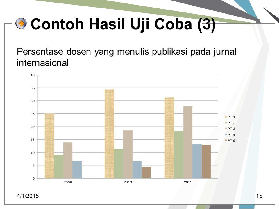Contoh Hasil Uji Coba (3) Persentase dosen yang menulis publikasi pada jurnal internasional 4/1/201515