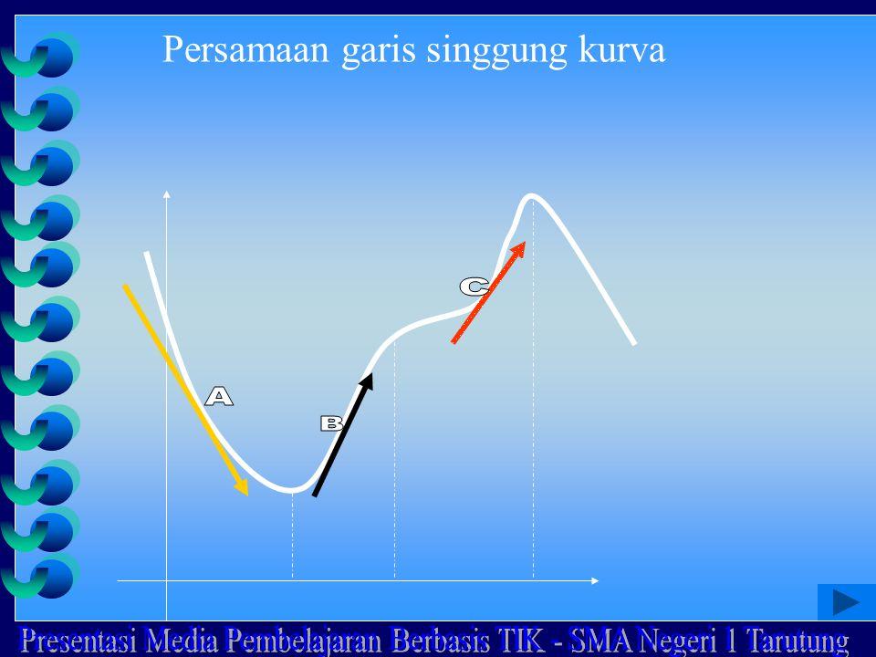 Persamaan garis singgung kurva