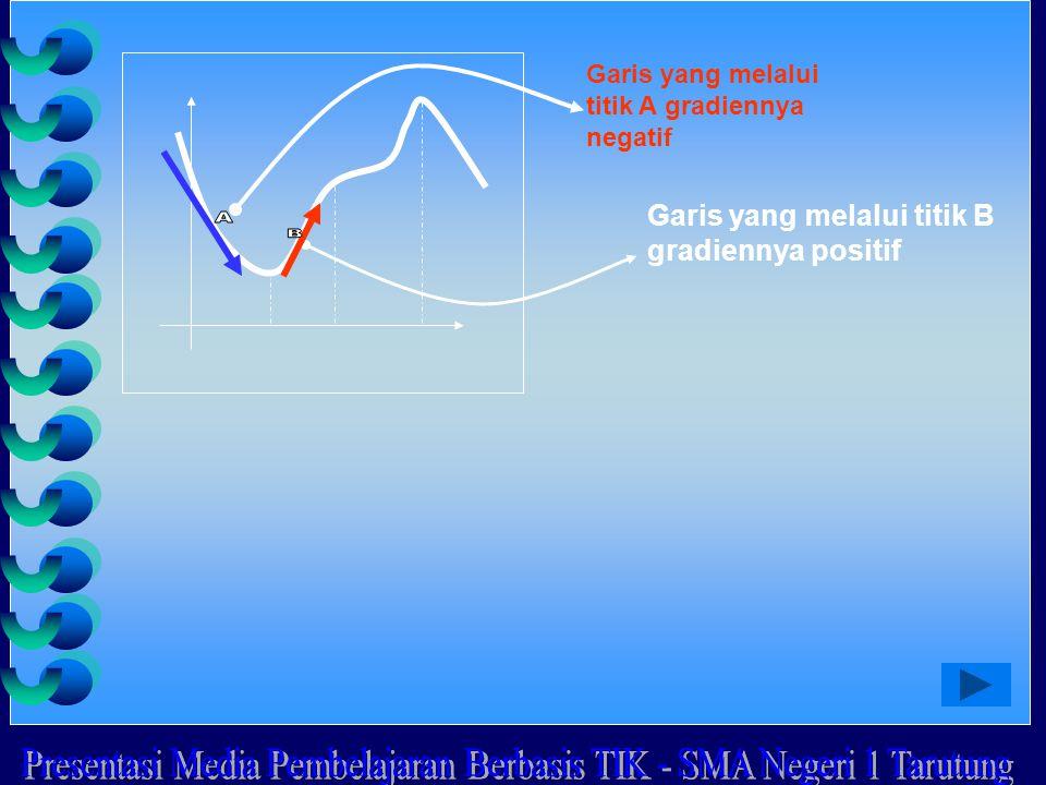 Garis yang melalui titik B gradiennya positif Garis yang melalui titik A gradiennya negatif