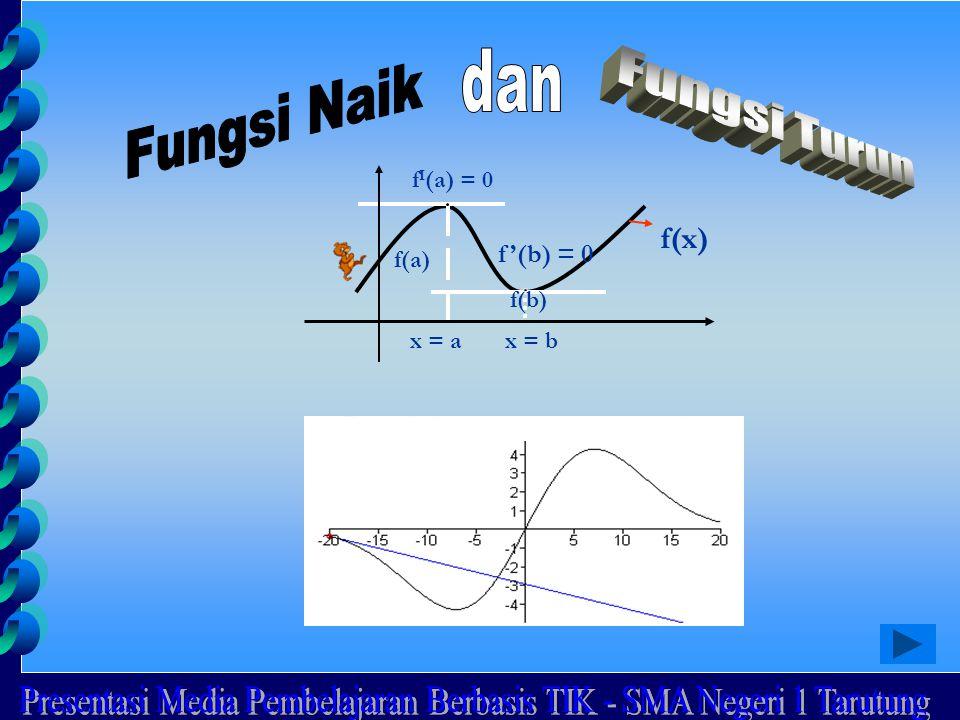 x = ax = b f(x) f(a) f(b) f I (a) = 0 f'(b) = 0