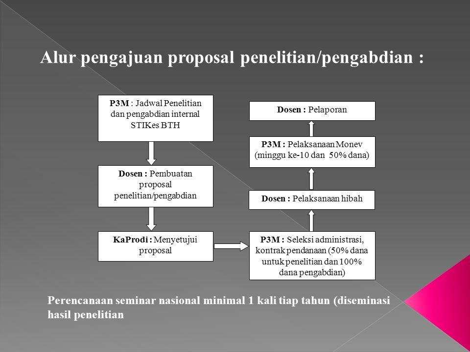 Dosen : Brosur, LoA Ketua STIKes : rekomendasi Puket I : rekomendasi Ka-Prodi : menyetujui P3M : menyetujuiTU : surat tugas Puket II : Pendanaan (sesuai aturan yg ada) Dosen : Pelaksanaan selanjutnya pengumpulan copy sertifikat/materi publikasi ke P3M Alur pengajuan pendanaan seminar :