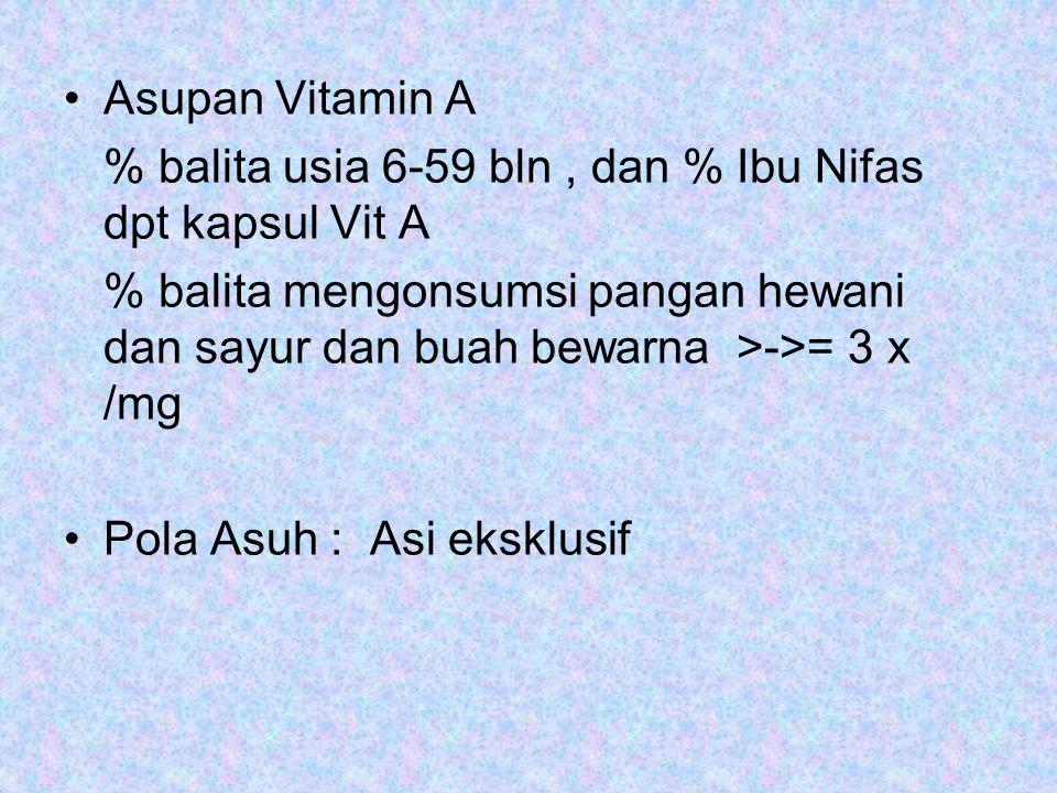 Asupan Vitamin A % balita usia 6-59 bln, dan % Ibu Nifas dpt kapsul Vit A % balita mengonsumsi pangan hewani dan sayur dan buah bewarna >->= 3 x /mg Pola Asuh : Asi eksklusif