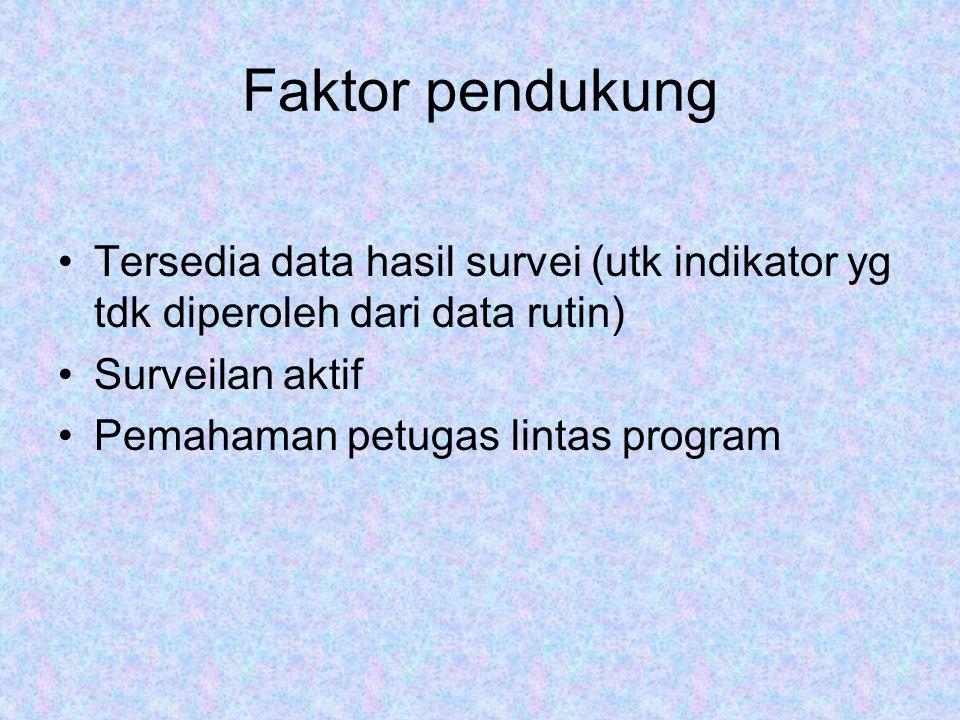 Faktor pendukung Tersedia data hasil survei (utk indikator yg tdk diperoleh dari data rutin) Surveilan aktif Pemahaman petugas lintas program