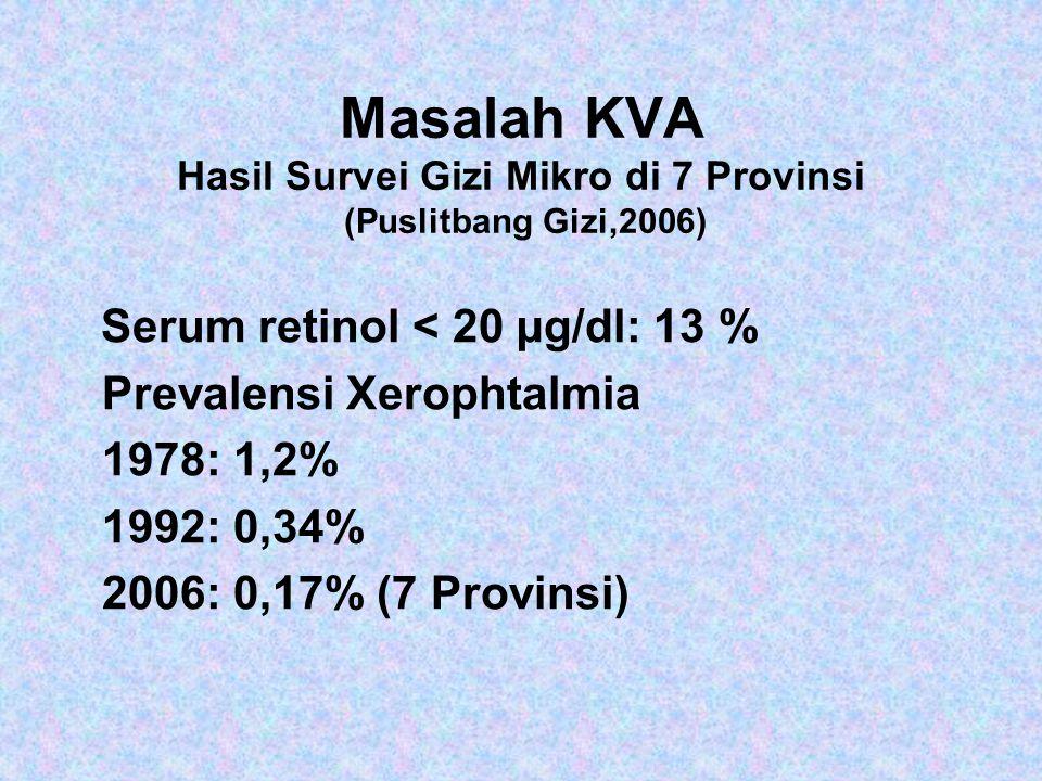 Masalah KVA Hasil Survei Gizi Mikro di 7 Provinsi (Puslitbang Gizi,2006) Serum retinol < 20 µg/dl: 13 % Prevalensi Xerophtalmia 1978: 1,2% 1992: 0,34% 2006: 0,17% (7 Provinsi)