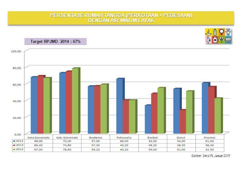 Sumber: Seksi PL Januari 2015 Target RPJMD 2014 : 67% PERSENTASE RUMAH TANGGA (PERKOTAAN + PEDESAAN) DENGAN AIR MINUM LAYAK