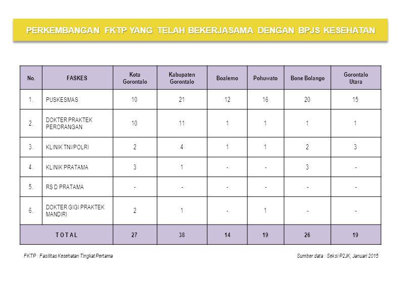 No.FASKES Kota Gorontalo Kabupaten Gorontalo BoalemoPohuwatoBone Bolango Gorontalo Utara 1.PUSKESMAS102112162015 2. DOKTER PRAKTEK PERORANGAN 10111111