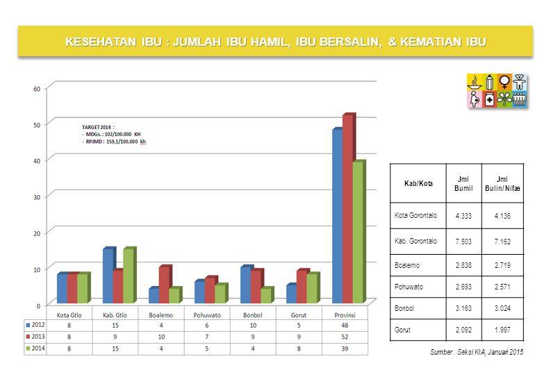 Kab/Kota Jml Bumil Jml Bulin/ Nifas Kota Gorontalo 4.3334.136 Kab.
