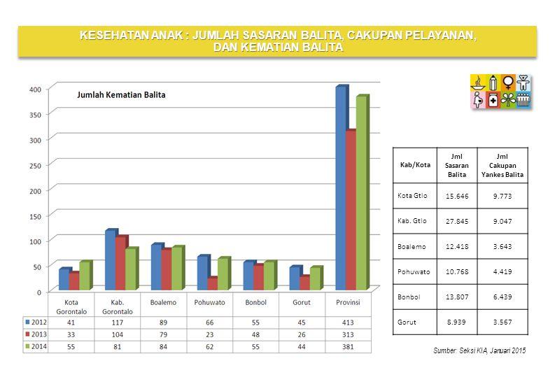 Sumber: Seksi PL, Januari 2015 Target RPJMD 2014 : -Akses Air Bersih : 67% -Akses Sanitasi : 61 % PERSENTASE AKSES AIR DAN SANITASI TAHUN 2014