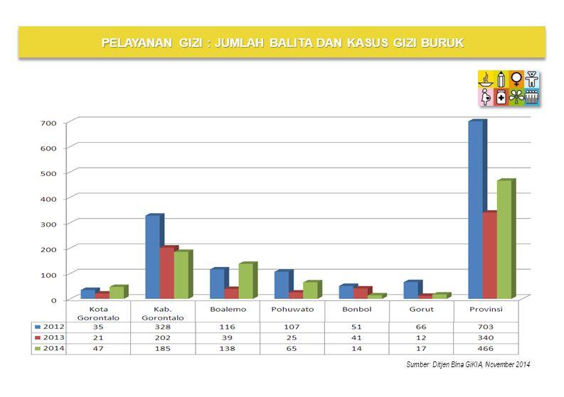 Kab/KotaJumlah BalitaGizi Buruk Dilakukan Perawatan Membaik/ Sembuh Masih Dalam Perawatan Meninggal Kota Gorontalo 15.64647 9335 Kab.
