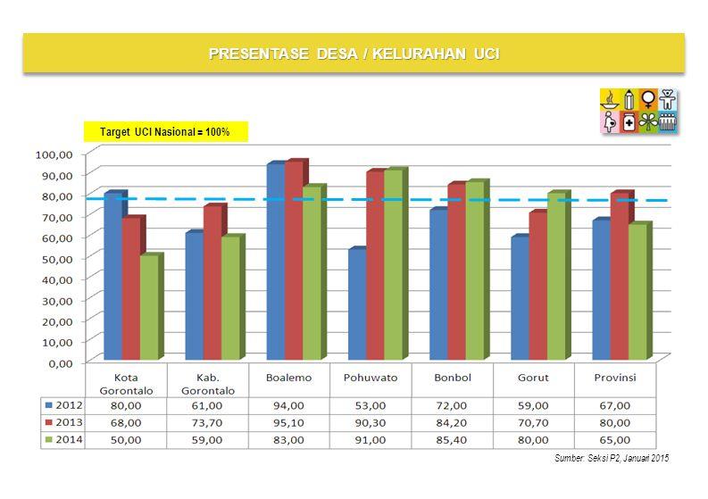 Sumber: Seksi P2, Januari 2015 PRESENTASE DESA / KELURAHAN UCI Target UCI Nasional = 100%