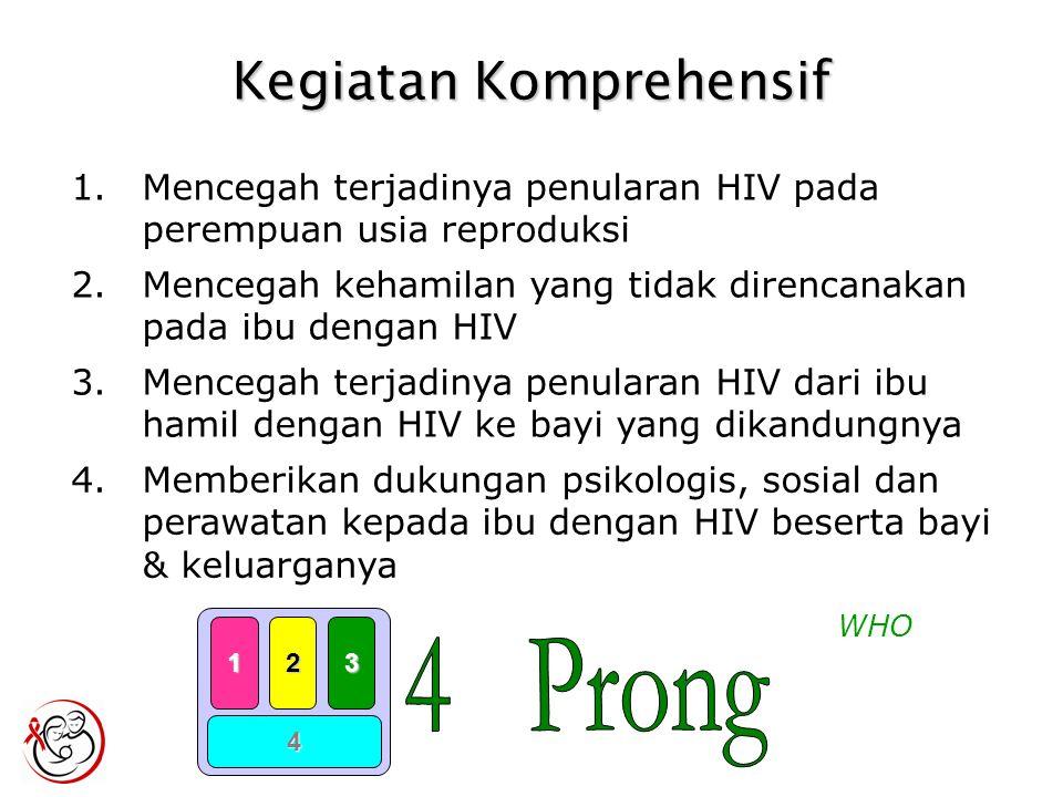 Kegiatan Komprehensif 1.Mencegah terjadinya penularan HIV pada perempuan usia reproduksi WHO 2.Mencegah kehamilan yang tidak direncanakan pada ibu dengan HIV 3.Mencegah terjadinya penularan HIV dari ibu hamil dengan HIV ke bayi yang dikandungnya 4.Memberikan dukungan psikologis, sosial dan perawatan kepada ibu dengan HIV beserta bayi & keluarganya 123 4