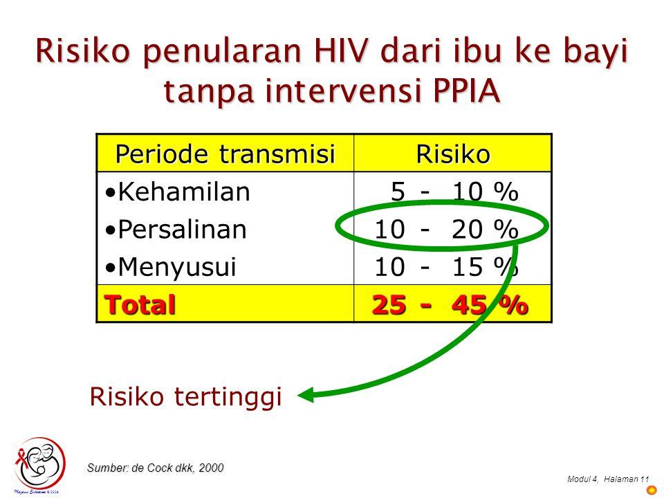 Modul 4,Halaman 11 Risiko penularan HIV dari ibu ke bayi tanpa intervensi PPIA Periode transmisi Risiko Kehamilan5-10 % Persalinan10-20 % Menyusui10-1
