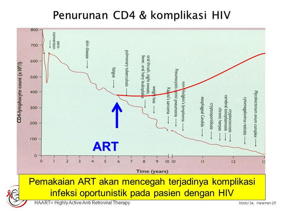Modul 3a,Halaman 25 Penurunan CD4 & komplikasi HIV ART HAART= Highly Active Anti Retroviral Therapy Pemakaian ART akan mencegah terjadinya komplikasi infeksi oportunistik pada pasien dengan HIV
