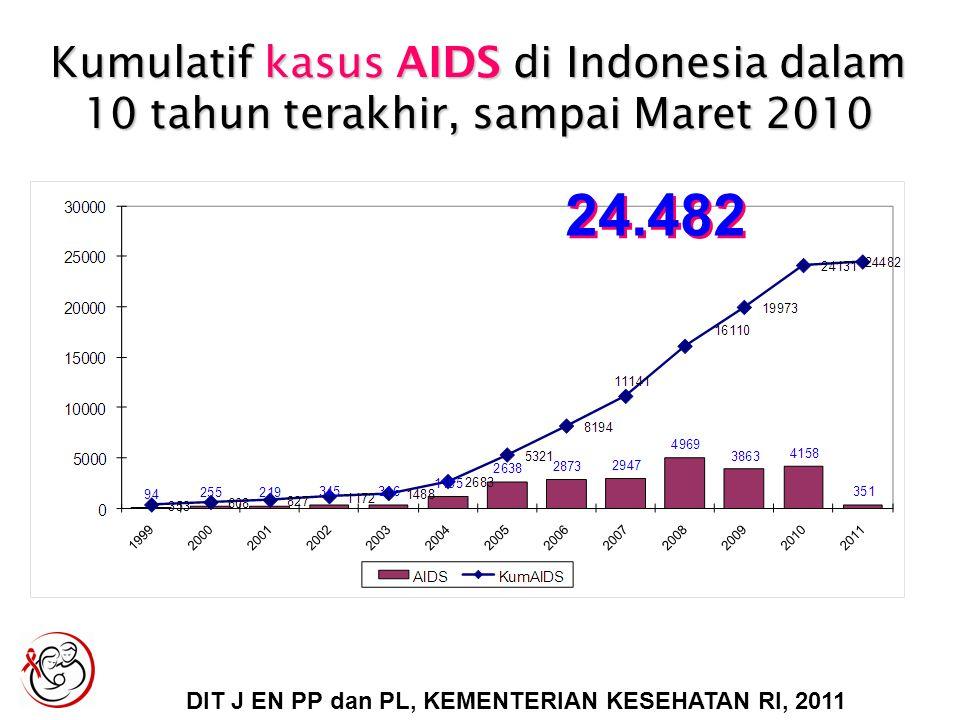 Kumulatif kasus AIDS di Indonesia dalam 10 tahun terakhir, sampai Maret 2010 24.482 DIT J EN PP dan PL, KEMENTERIAN KESEHATAN RI, 2011