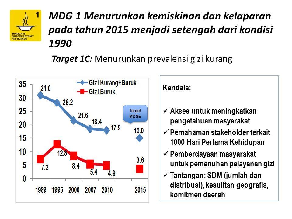 MDG 1 Menurunkan kemiskinan dan kelaparan pada tahun 2015 menjadi setengah dari kondisi 1990 Target 1C: Menurunkan prevalensi gizi kurang Target MDGs