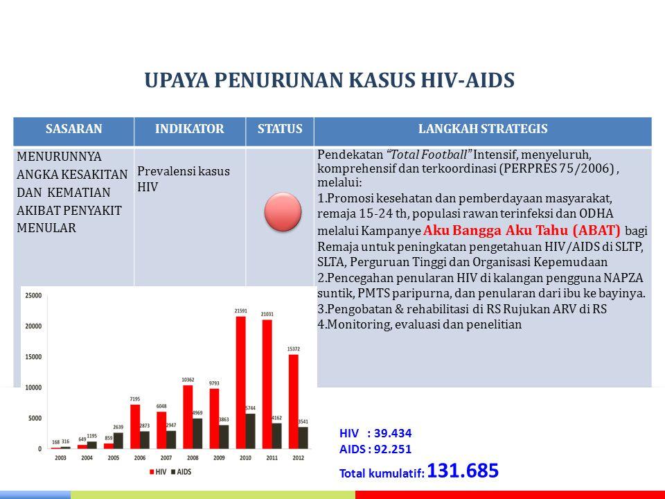 UPAYA PENURUNAN KASUS HIV-AIDS SASARANINDIKATORSTATUSLANGKAH STRATEGIS MENURUNNYA ANGKA KESAKITAN DAN KEMATIAN AKIBAT PENYAKIT MENULAR Prevalensi kasu