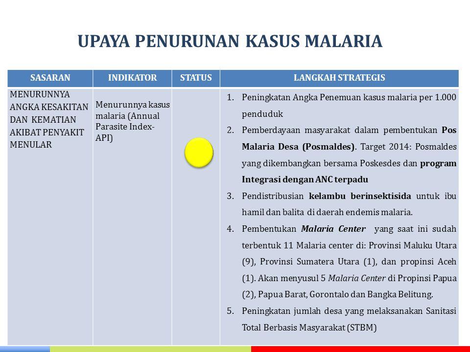 UPAYA PENURUNAN KASUS MALARIA SASARANINDIKATORSTATUSLANGKAH STRATEGIS MENURUNNYA ANGKA KESAKITAN DAN KEMATIAN AKIBAT PENYAKIT MENULAR Menurunnya kasus
