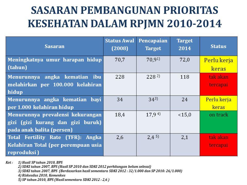 SASARAN PEMBANGUNAN PRIORITAS KESEHATAN DALAM RPJMN 2010-2014 Sasaran Status Awal (2008) Pencapaian Target Target 2014 Status Meningkatnya umur harapa