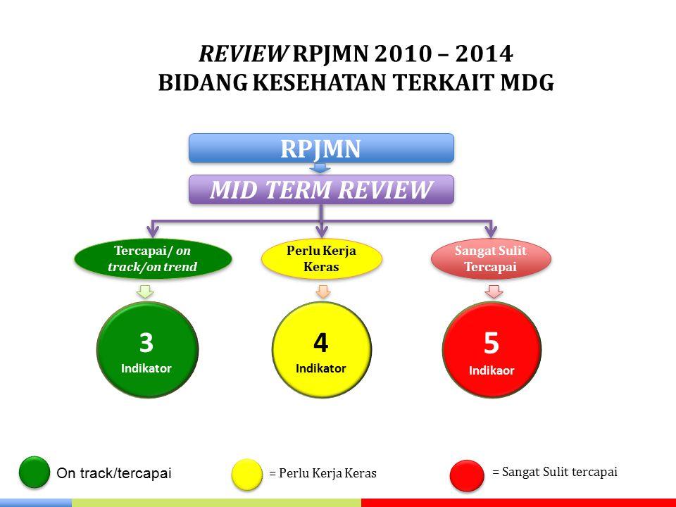 REVIEW RPJMN 2010 – 2014 BIDANG KESEHATAN TERKAIT MDG RPJMN MID TERM REVIEW Tercapai/ on track/on trend Perlu Kerja Keras Sangat Sulit Tercapai 3 Indi