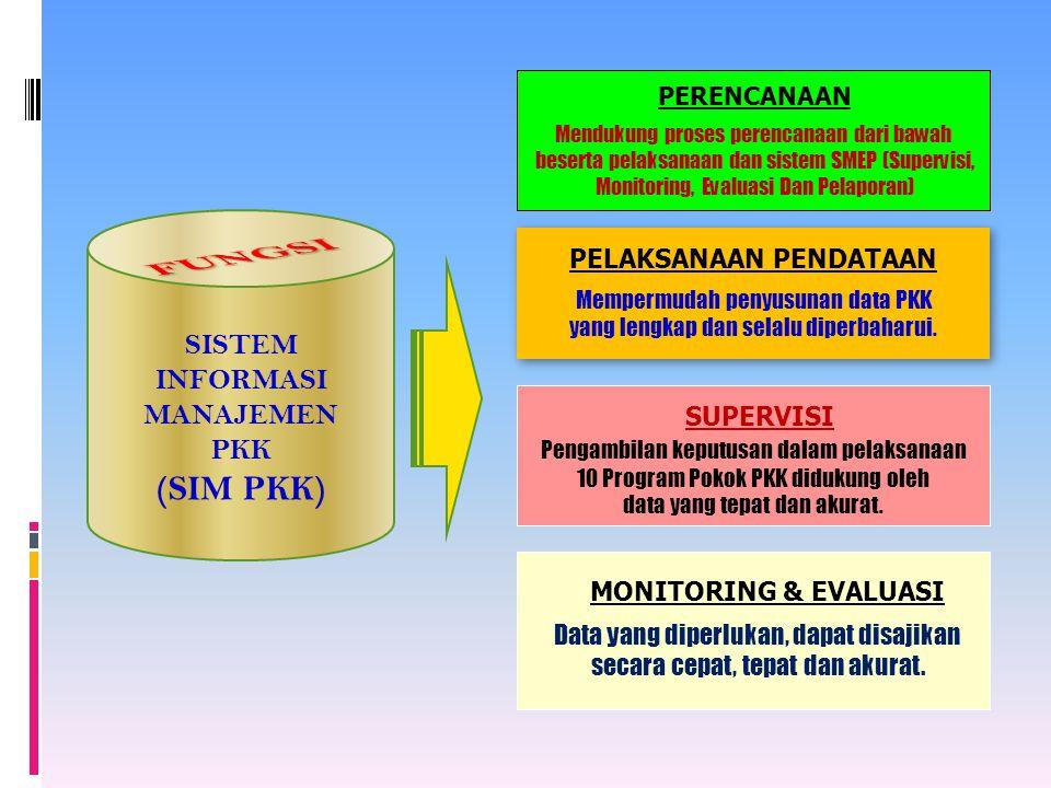 PERENCANAAN Mendukung proses perencanaan dari bawah beserta pelaksanaan dan sistem SMEP (Supervisi, Monitoring, Evaluasi Dan Pelaporan) SISTEM INFORMA