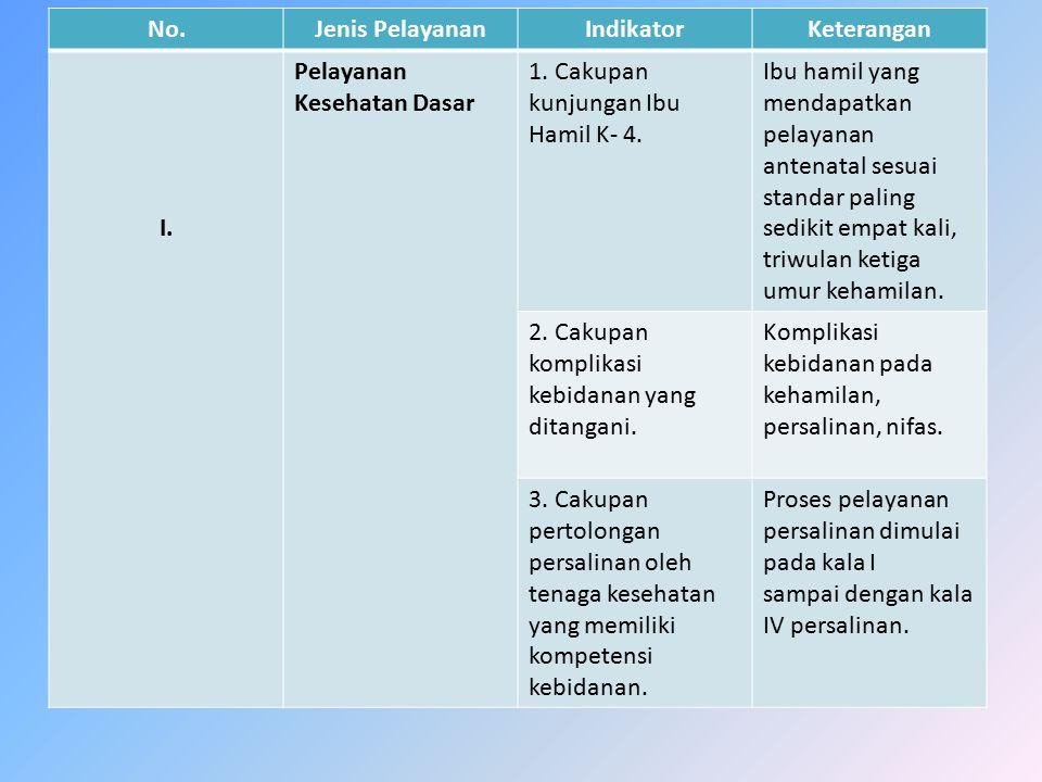 No.Jenis PelayananIndikatorKeterangan I. Pelayanan Kesehatan Dasar 1. Cakupan kunjungan Ibu Hamil K- 4. Ibu hamil yang mendapatkan pelayanan antenatal