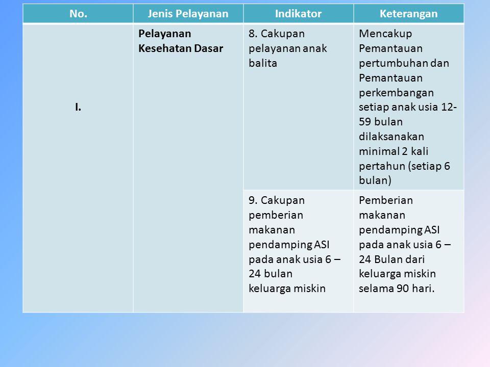 No.Jenis PelayananIndikatorKeterangan I. Pelayanan Kesehatan Dasar 8. Cakupan pelayanan anak balita Mencakup Pemantauan pertumbuhan dan Pemantauan per