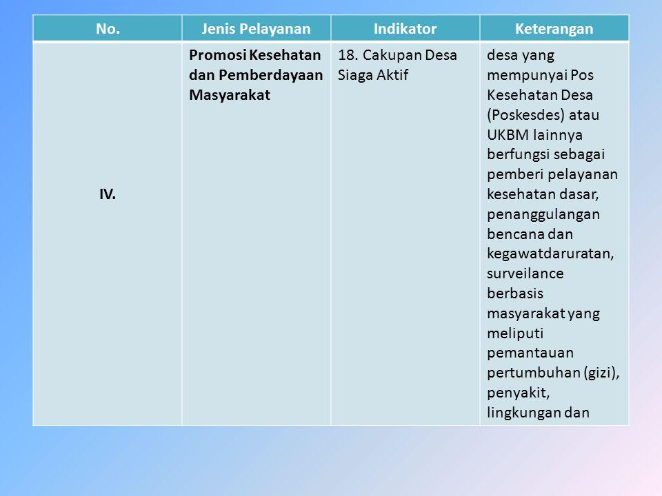 No.Jenis PelayananIndikatorKeterangan IV. Promosi Kesehatan dan Pemberdayaan Masyarakat 18. Cakupan Desa Siaga Aktif desa yang mempunyai Pos Kesehatan