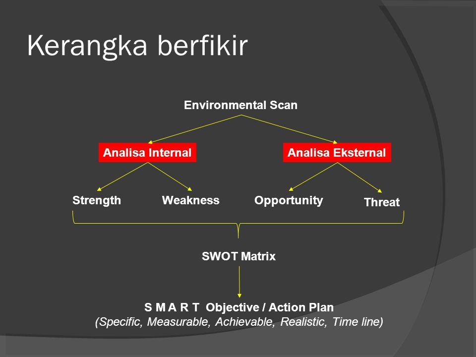 SWOT Matrix STRENGTHS(5P) WEAKNESSES(5P) OPPORTUNITIES(5P) S-O Strategies W-O Strategies THREATS(5P) S-T Strategies W-T Strategies Analisa Internal Analisa Eksternal