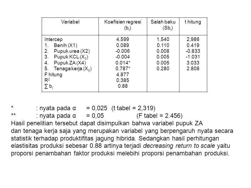 VariabelKoefisien regresi (b i ) Salah baku (Sb i ) t hitung Intercep 1.Benih (X1) 2.Pupuk urea (X2) 3.Pupuk KCL (X 3 ) 4.Pupuk ZA (X4) 5.Tenaga kerja (X 5 ) F hitung R 2 ∑ b i 4,599 0.089 -0.006 -0.004 0.014* 0.787* 4.877 0.385 0.88 1,540 0.110 0.008 0.005 0.280 2,986 0.419 -0.833 -1.031 3.033 2.808 *: nyata pada α= 0,025(t tabel = 2,319) **: nyata pada α= 0,05(F tabel = 2.456) Hasil penelitian tersebut dapat disimpulkan bahwa variabel pupuk ZA dan tenaga kerja saja yang merupakan variabel yang berpengaruh nyata secara statistik terhadap produktifitas jagung hibrida.
