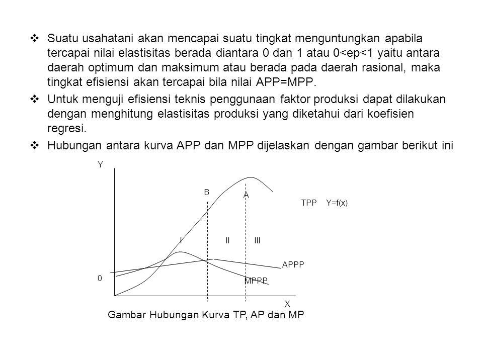 5.Data, data yang dipakai mempunyai limitasi yang penting dalam penggunaan fungsi cob douglas antara lain : 1.data harga yang dipakai pada fungsi cobb douglas apabila menggunakan data cross section harus mempunyai nilai variasi yang cukup.