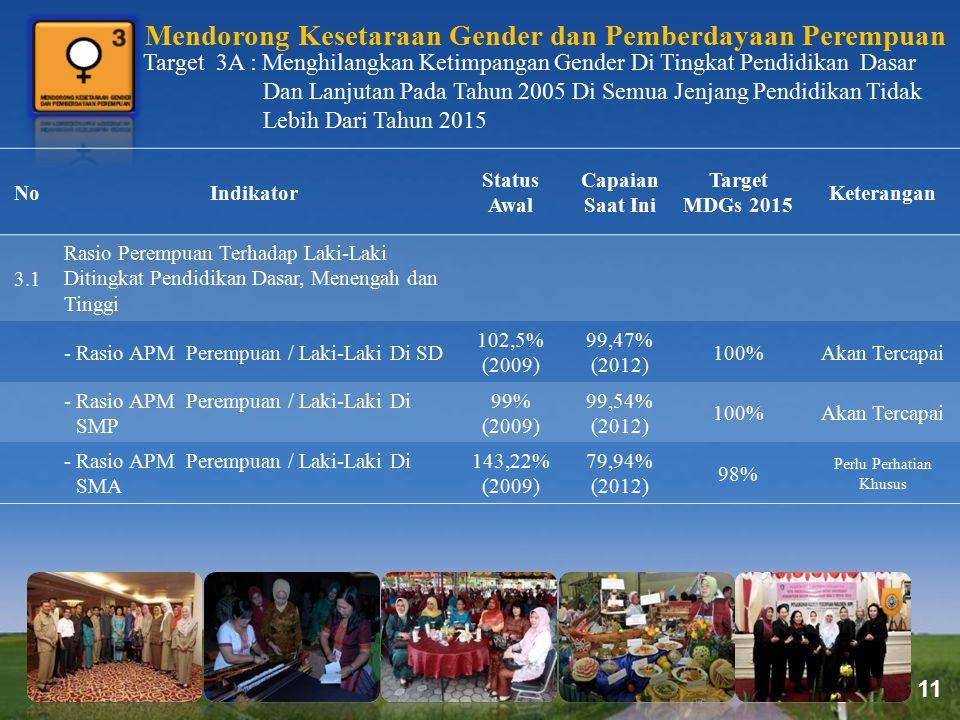 Page 11 Mendorong Kesetaraan Gender dan Pemberdayaan Perempuan Target 3A : Menghilangkan Ketimpangan Gender Di Tingkat Pendidikan Dasar Dan Lanjutan P