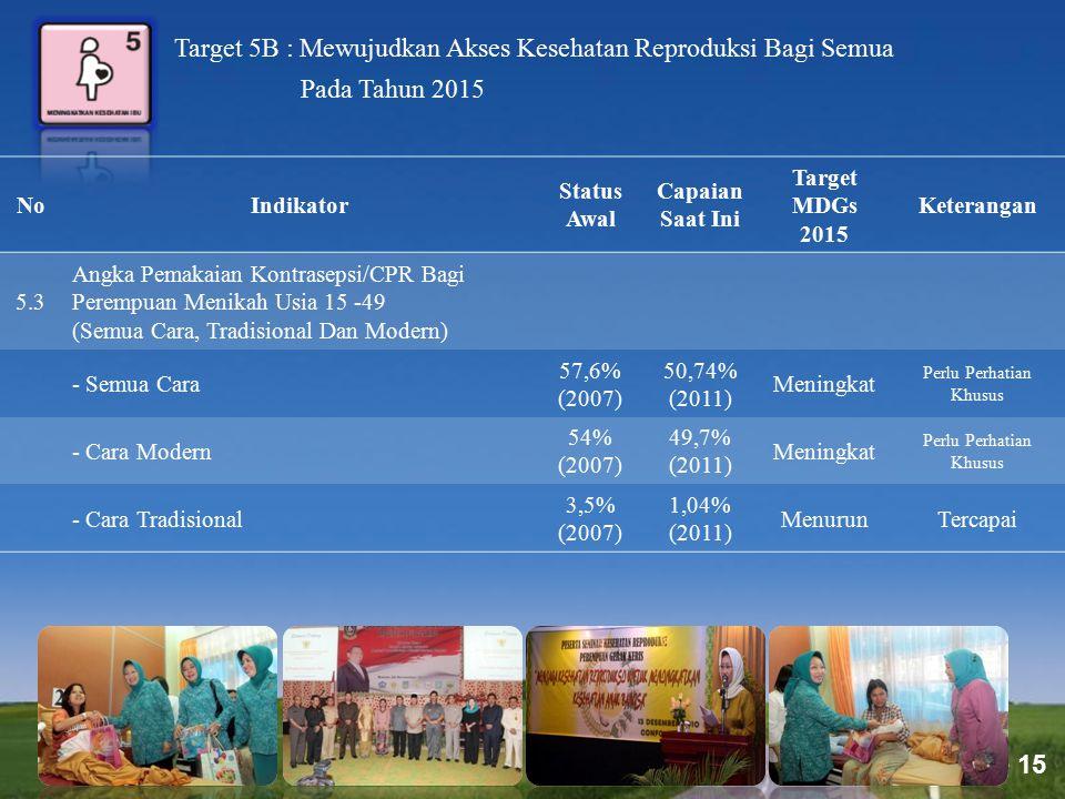 Page 15 Target 5B : Mewujudkan Akses Kesehatan Reproduksi Bagi Semua Pada Tahun 2015 NoIndikator Status Awal Capaian Saat Ini Target MDGs 2015 Keteran