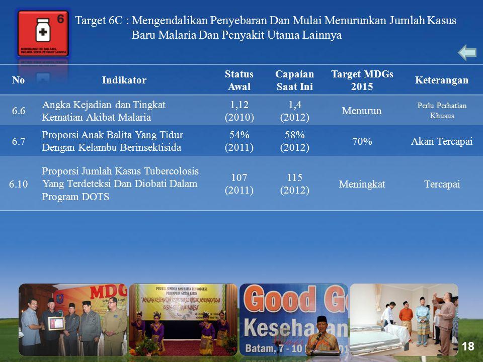 Page 18 Target 6C : Mengendalikan Penyebaran Dan Mulai Menurunkan Jumlah Kasus Baru Malaria Dan Penyakit Utama Lainnya NoIndikator Status Awal Capaian