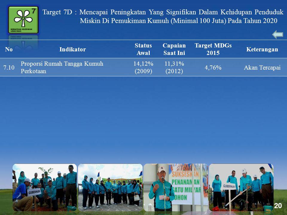Page 20 Target 7D : Mencapai Peningkatan Yang Signifikan Dalam Kehidupan Penduduk Miskin Di Pemukiman Kumuh (Minimal 100 Juta) Pada Tahun 2020 NoIndik