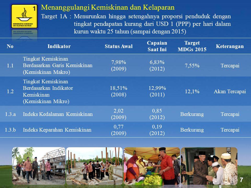 Page 7 Menanggulangi Kemiskinan dan Kelaparan Target 1A : Menurunkan hingga setengahnya proporsi penduduk dengan tingkat pendapatan kurang dari USD 1