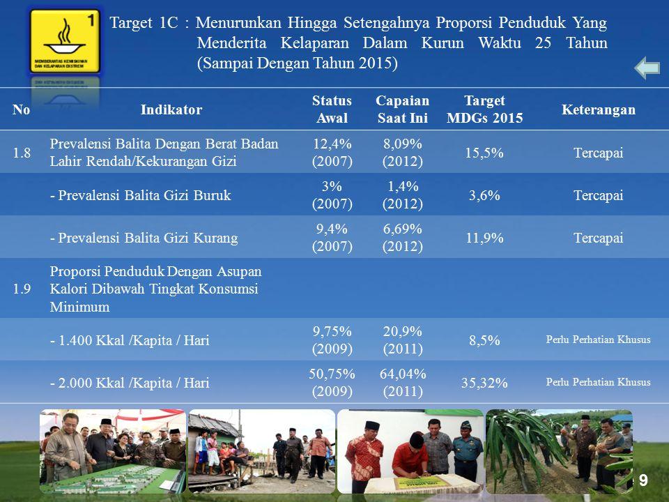 Page 9 Target 1C : Menurunkan Hingga Setengahnya Proporsi Penduduk Yang Menderita Kelaparan Dalam Kurun Waktu 25 Tahun (Sampai Dengan Tahun 2015) NoIn