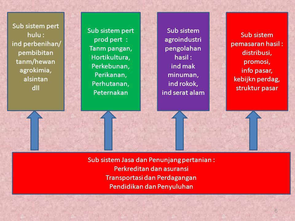 6 Sub sistem pert hulu : ind perbenihan/ pembibitan tanm/hewan agrokimia, alsintan dll Sub sistem pert prod pert : Tanm pangan, Hortikultura, Perkebun